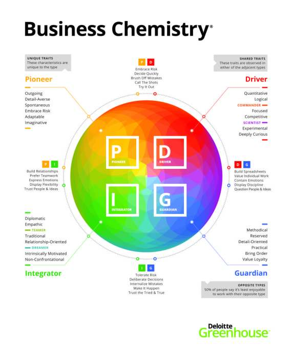 BusinessChemistry