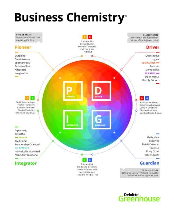 BusinessChemistry