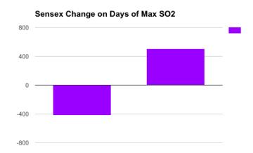 Sensex Changes
