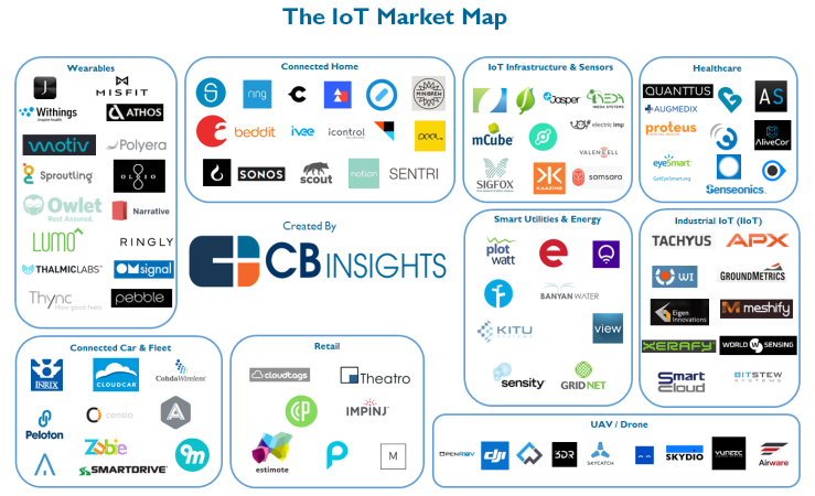 IoT-Market-Map2-2015
