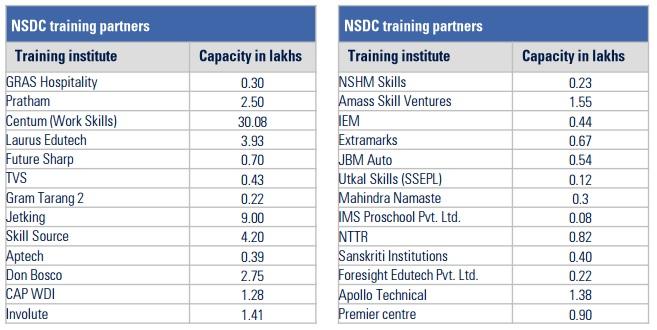 ASDC Capacity
