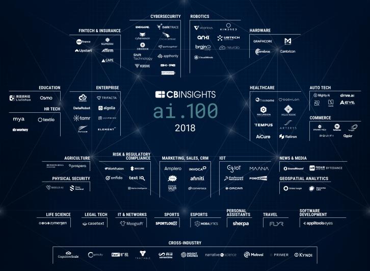2018-AI-100-Market-Map