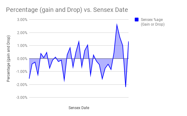 Percentage (gain and Drop) vs. Sensex Date(1)